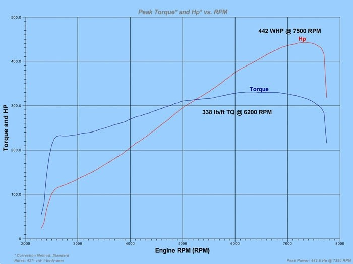 e36-m3-euro-stage-2-supercharger-dyno