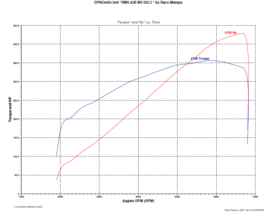 RMS E36 USA Stage 2 5 BMW M3 Supercharger Kit - Tuner Version